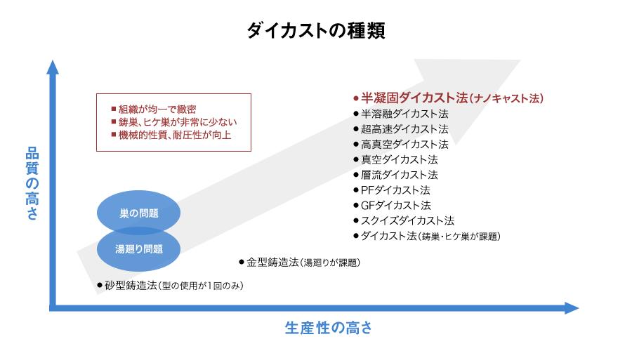 新技術ナノキャスト法(半凝固ダイカスト)